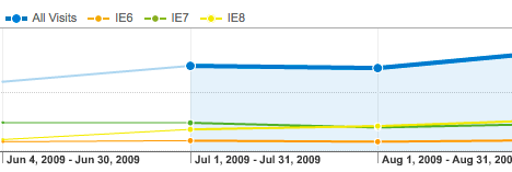 Internet explorer usage on cartridgesave.co.uk