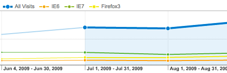 The same graph as before, but showing Firefox3 usage instead of IE8